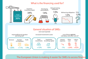 Improving understanding about EU finance for business
